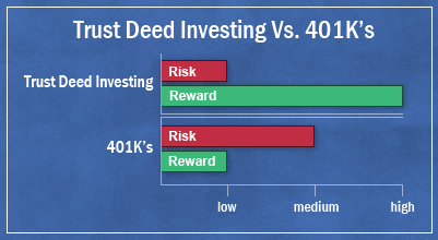 compare trust deed investing to 401k's