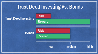 compare trust deed investing to bonds