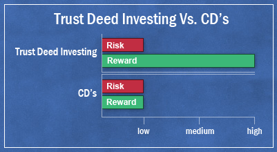 compare trust deed investing to CD's