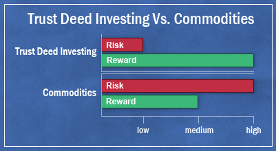 compare trust deed investing to hedge funds