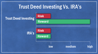 compare trust deed investing to individual retirement accounts