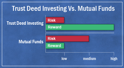 compare trust deed investing to mututal funds
