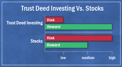 compare trust deed investing to stocks